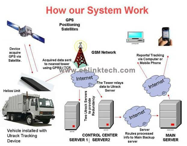 Sim Card Gps Tracking System With Free Software