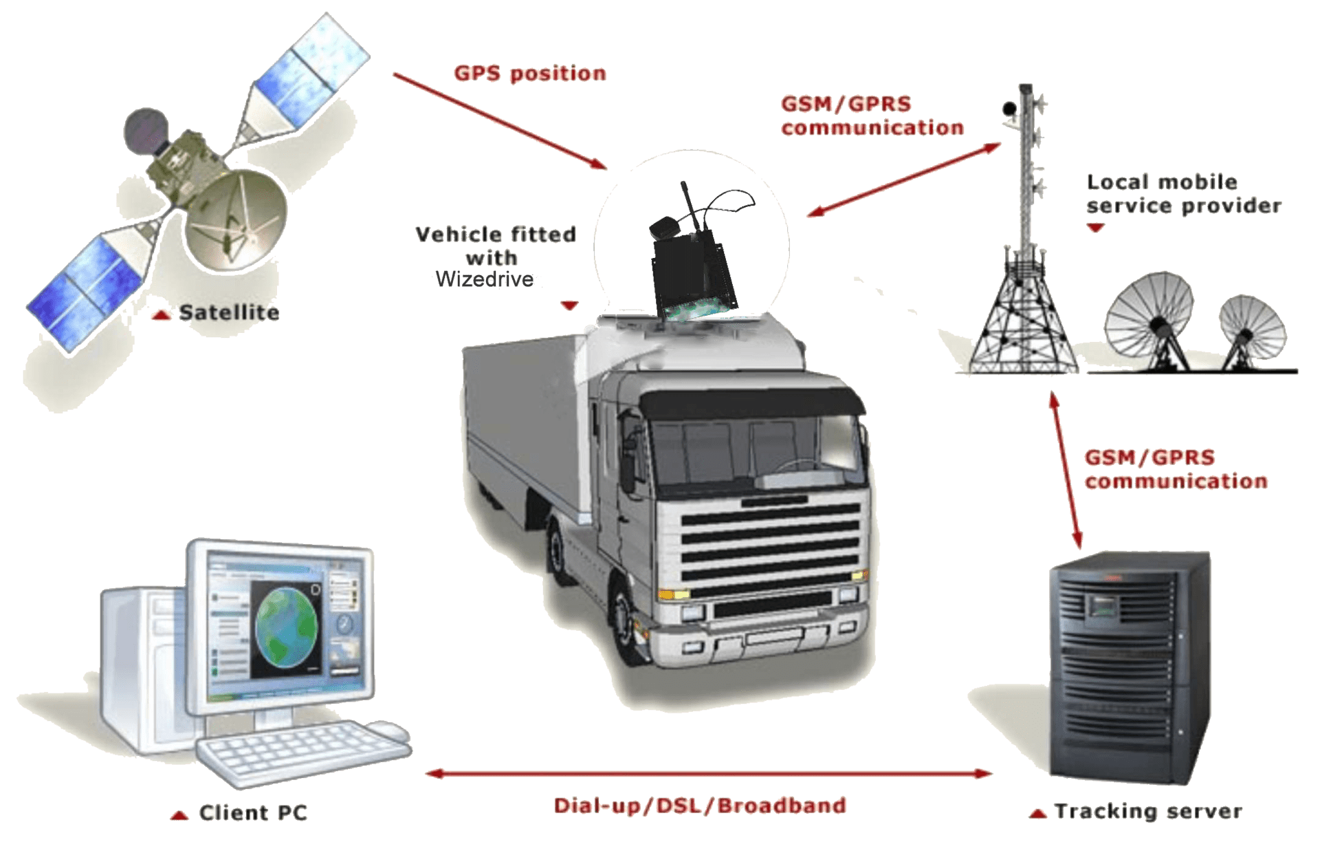 Gps Tracking For Trucks GPS Tracker Manufacturers, GPS Tracking Devices and Software ...