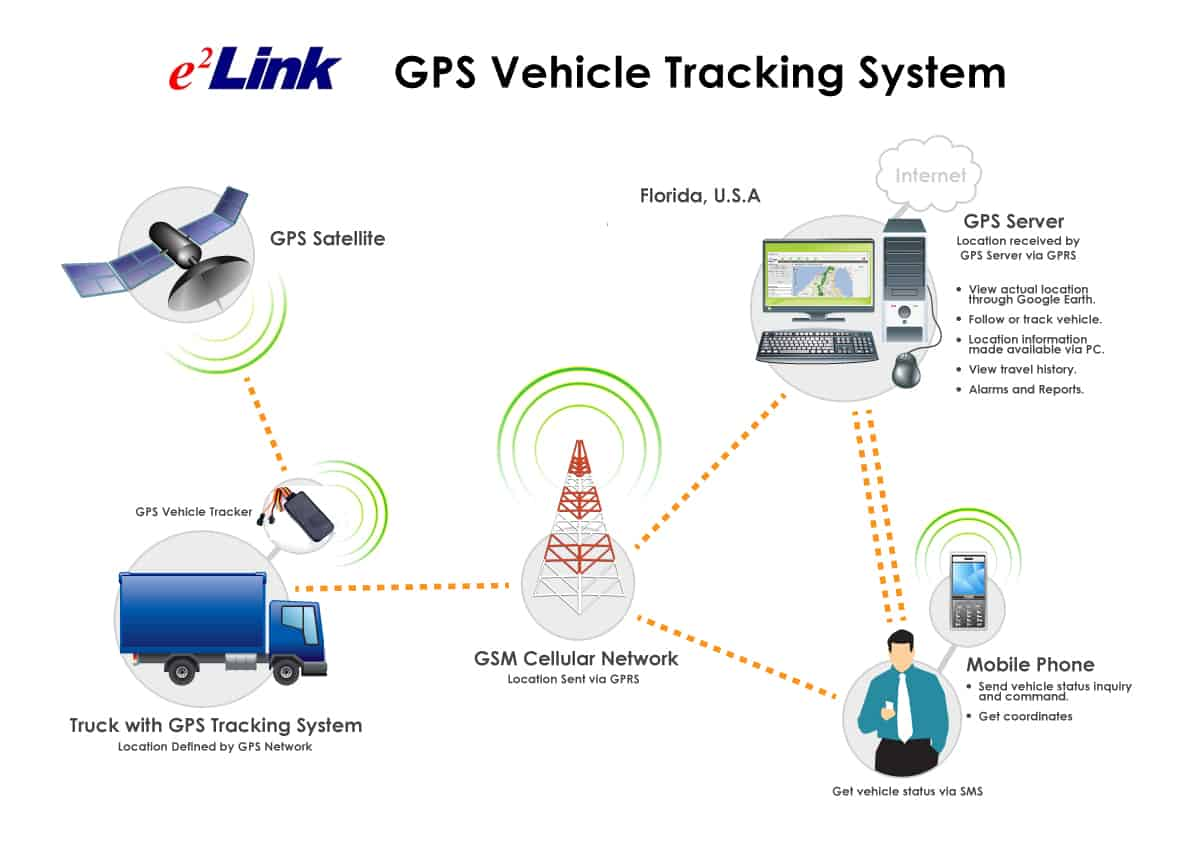 Fleet Vehicle Tracking System >> Fleet Management Gps Fleet Tracking System Fleet Tracking Company