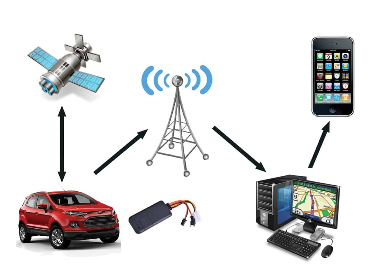 Where To Get A Tracking Device For A Car