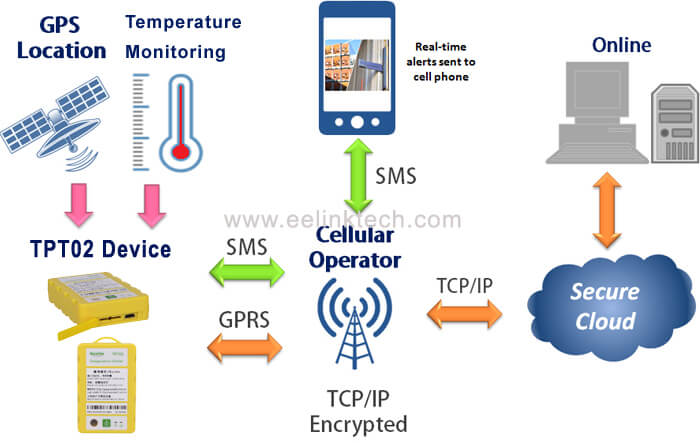 How TPT02 refrigerated truck temperature system work: